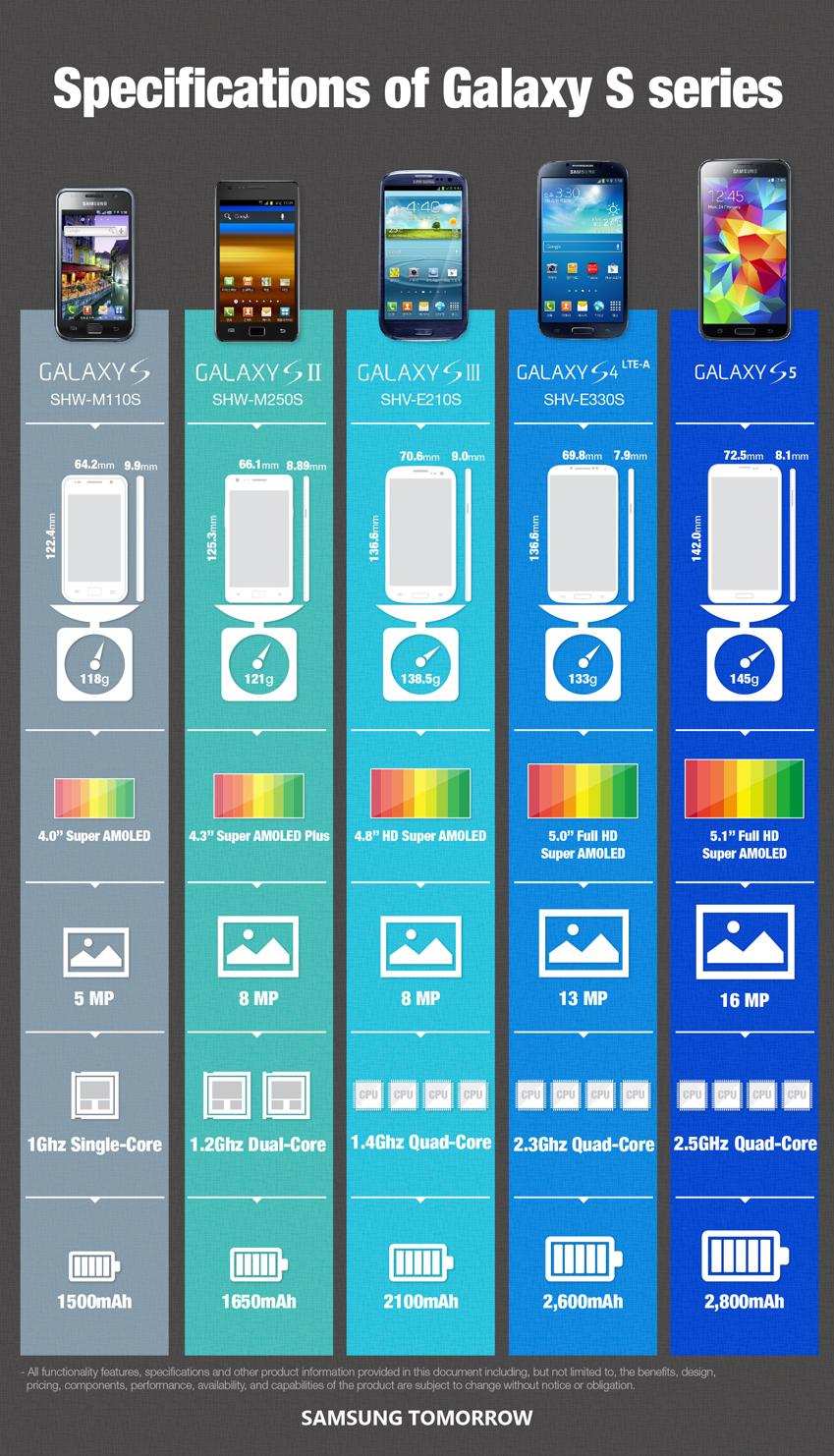 Evolutie Samsung Galaxy S