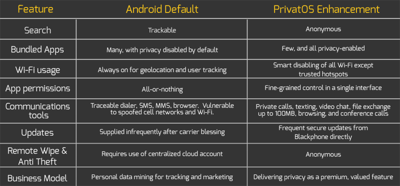 Android vs PrivateOS